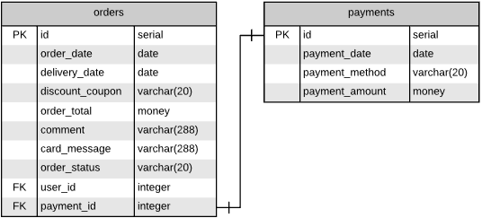 One-to-one relationship between orders and payments represented in the diagram.