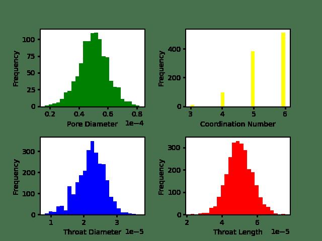 cubic network statistics