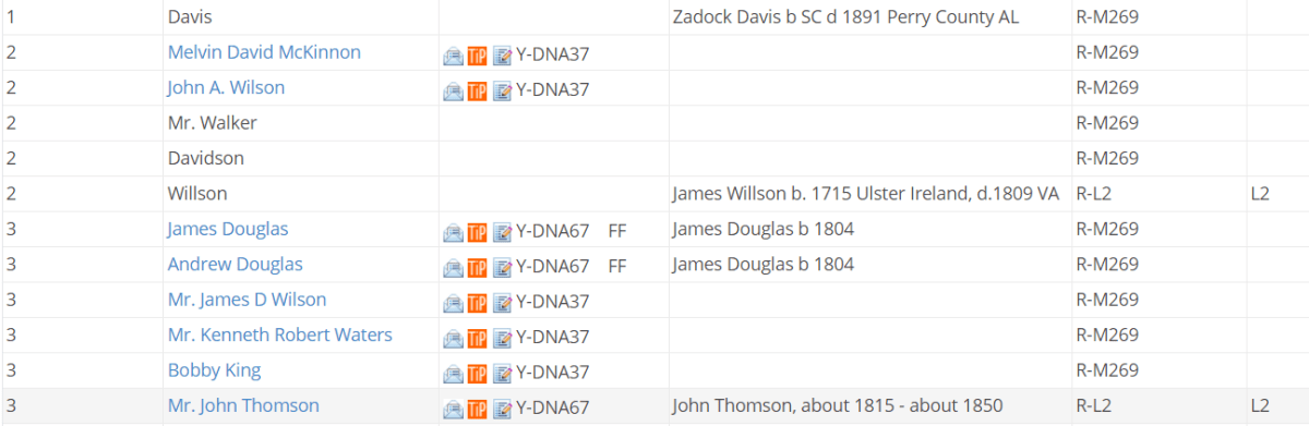 FTDNA matches for U152 Thompsons, including a Thomson born around 1815