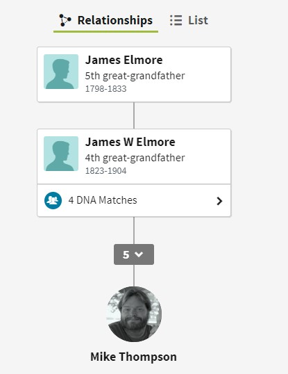 thrulines showing James Elmore 5th great grandparent with no connections until we hit James Walsworth Elmore who has 4 DNA matches.