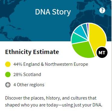 DNA story graphic 44 percent England an Northwestern Europe, 28 Percent Scotland