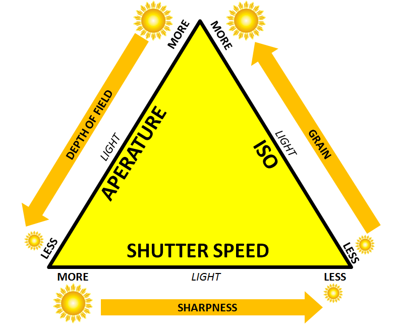 Shutter Speed - Aperture - ISO Guide.png