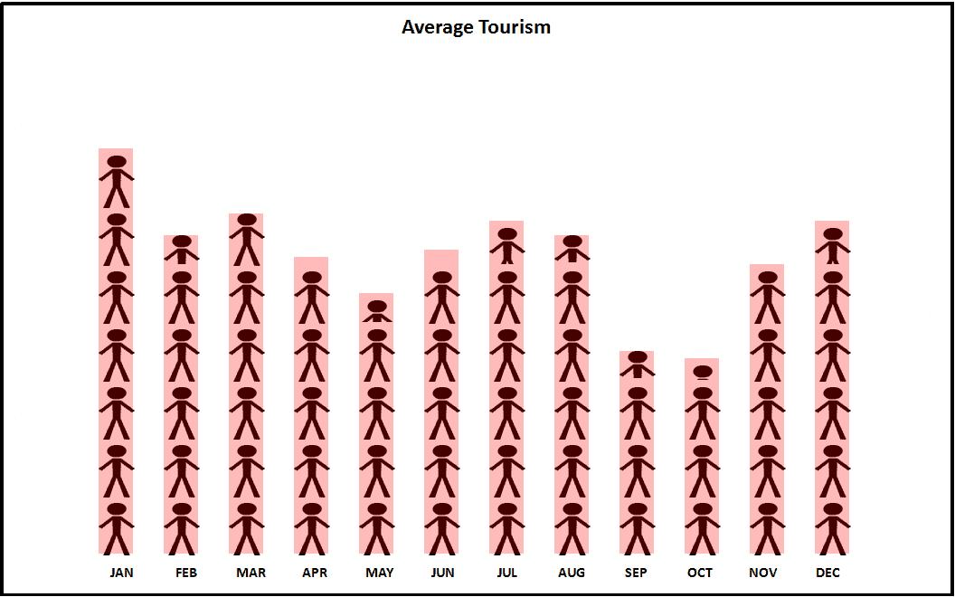 Zermatt Tourism Chart.png