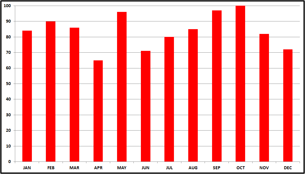 Ghent Belgium Average Tourists.png