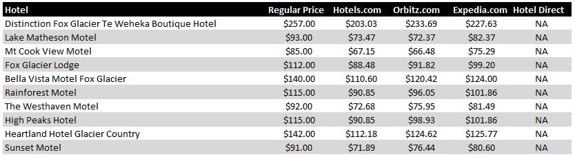 Fox Glacier Hotel Pricing Chart