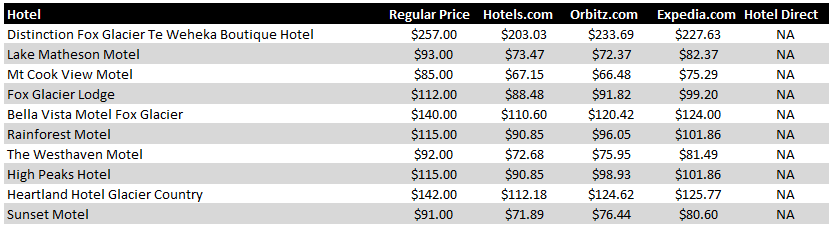 Fox Glacier Hotel Pricing Chart