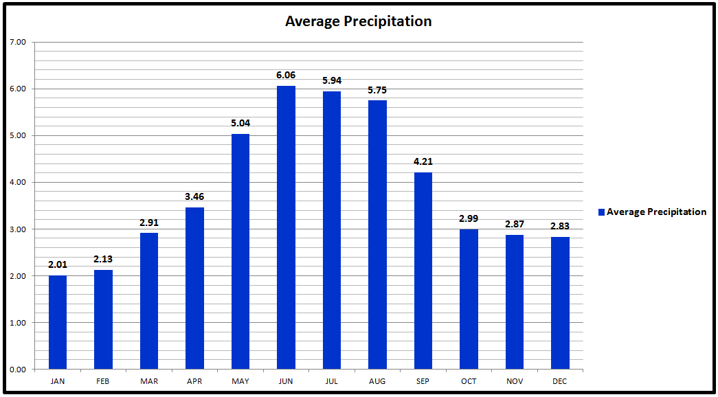 Lucerne Average Precipitation Chart.png