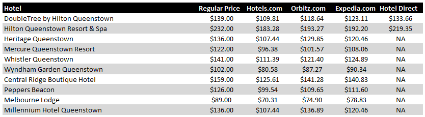 Queenstown Hotel Pricing Chart