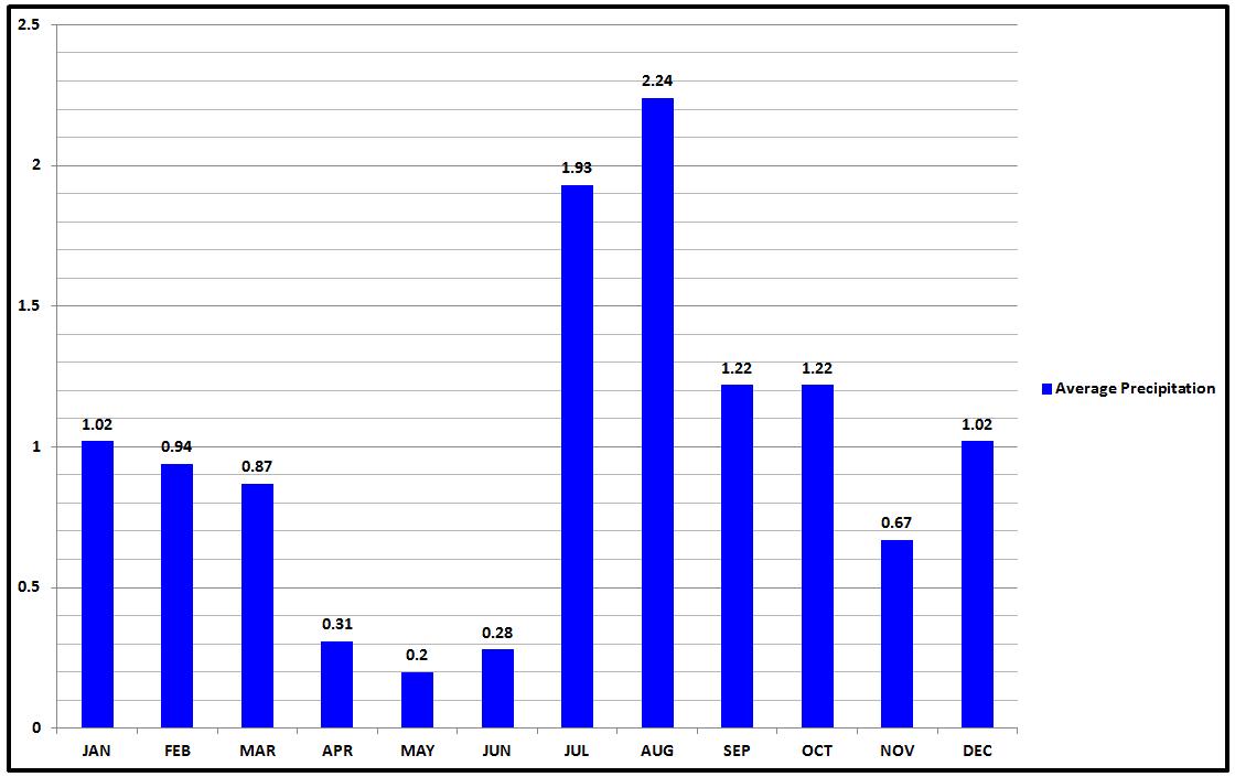 Saguaro Average Precipitation.png