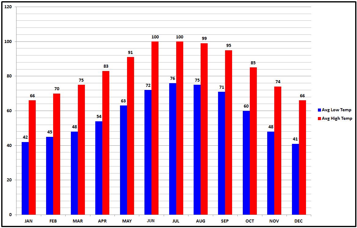 Saguaro Average Temperature.png