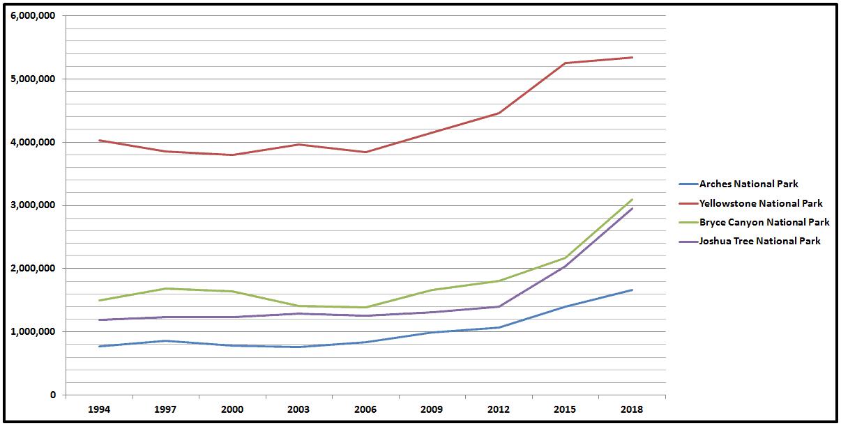 Park Attendance Increase Chart