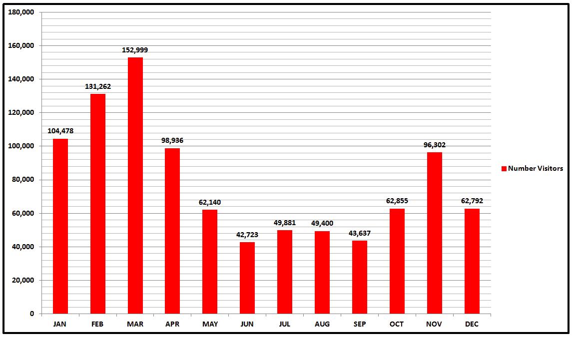Saguaro National Park Average Visitors.png