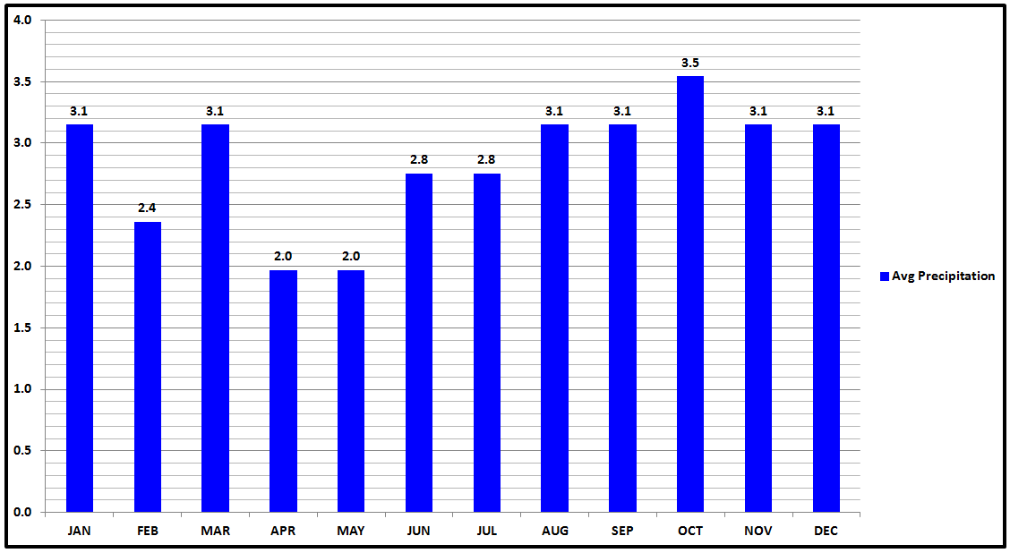 The Giant's Causeway Average Precipitation Chart.png