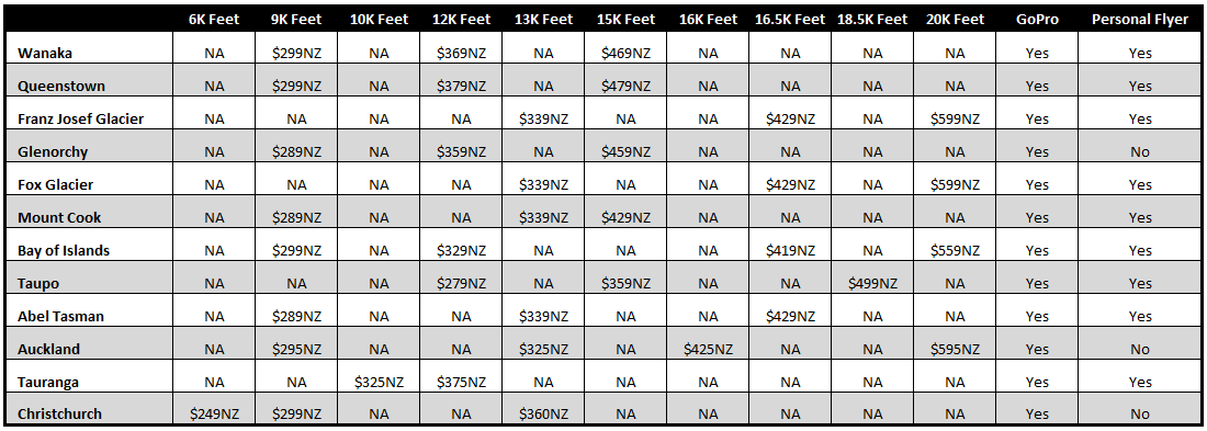 New Zealand Skydiving Price Comparison Chart