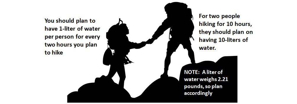 Backpackers Packing - Water Packing Advice