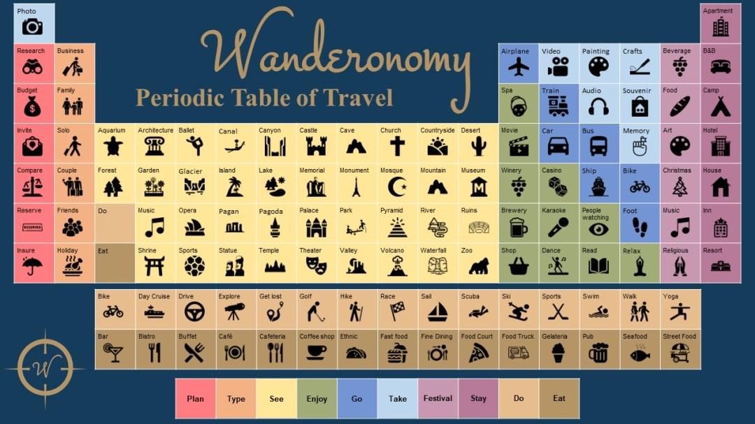 Wanderonomy Periodic Table of Travel