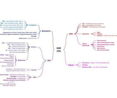 IAM Domain 5 CISSP v2018 Mindmap Study Aid