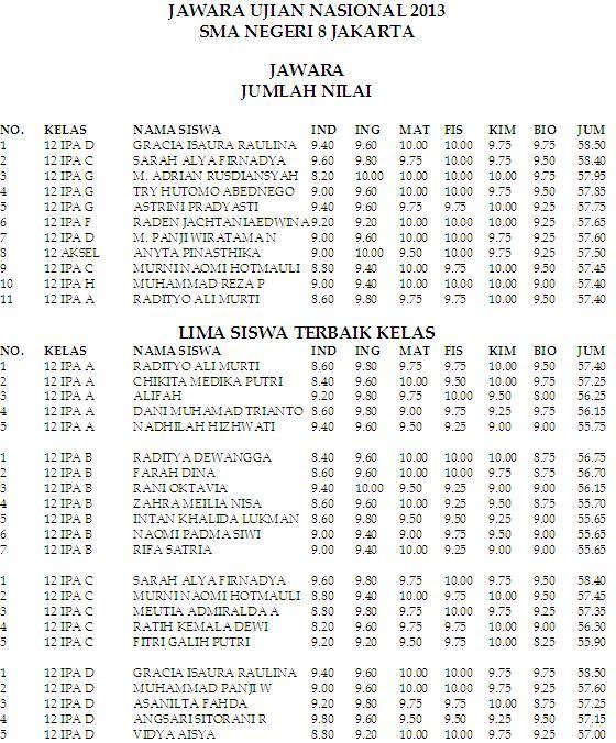 Peringkat Sma Negeri Di Jakarta : peringkat, negeri, jakarta, Peringkat, Wangsajaya's, Weblog