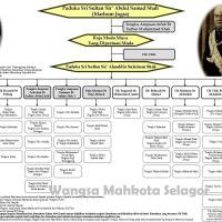 Sultan Selangor ke 5 - Paduka Sri Sultan Sir' Alau'uddin Suleiman Shah Ibni Almarhum Raja Muda Musa [ 1898 - 1938 ]
