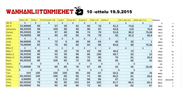 10 -ottelu syksy 2015 lopputulokset
