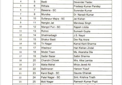 दिल्ली चुनाव के लिये काँग्रेस ने जारी करी 56 प्रत्याशियों की पहली लिस्ट,जानिए किस को कहाँ से मिला टिकट