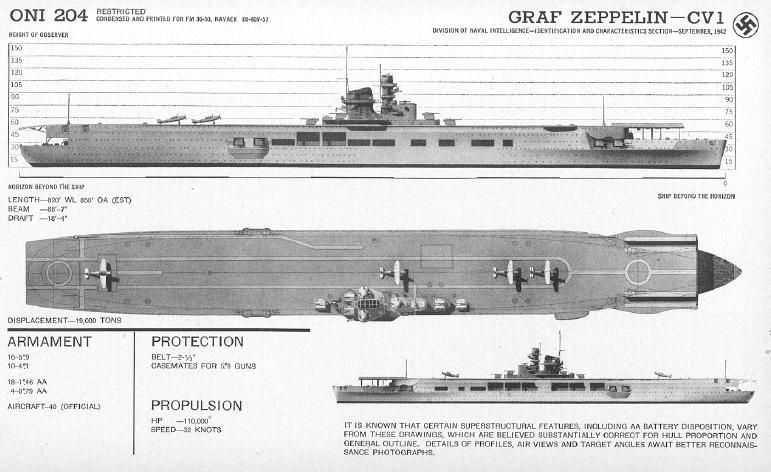 German Carrier Graf Zeppelin specs