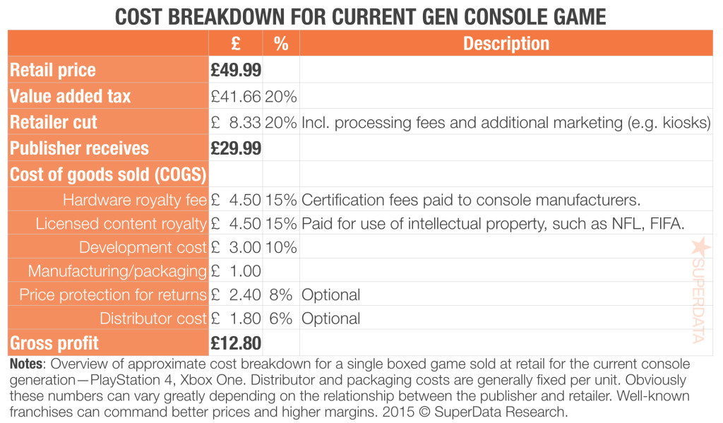 Cost-breakdown-of-console-games-092915-2-1024x599