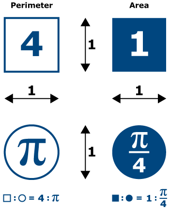 https://i0.wp.com/wardley.org/images/misc/pi/pi_chart.png