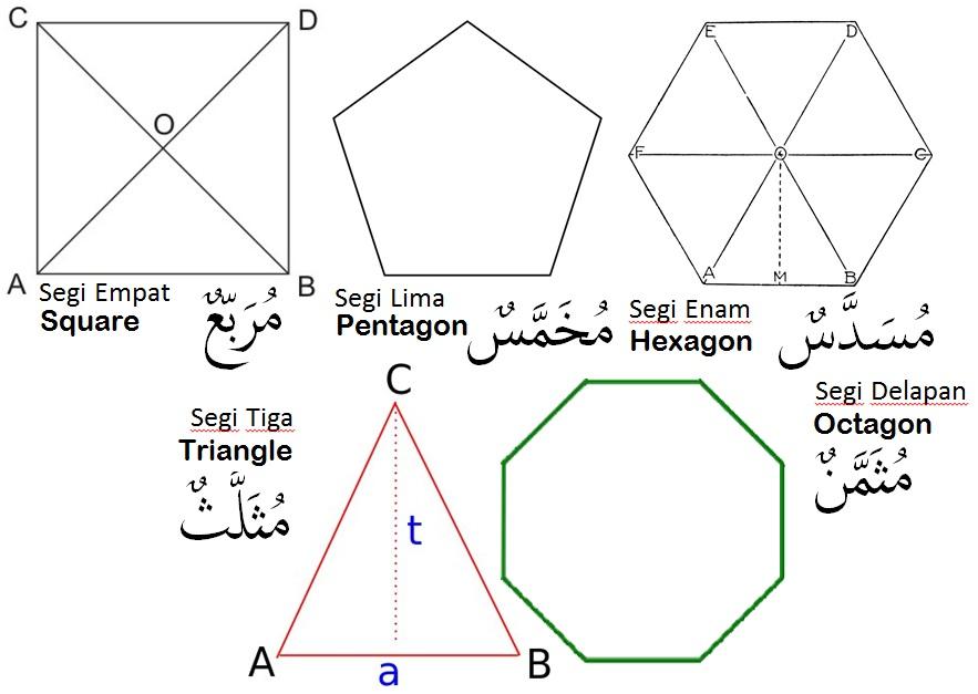 Serinting Bahasa Arab  Edisi Bangun Datar  Riyans Blog
