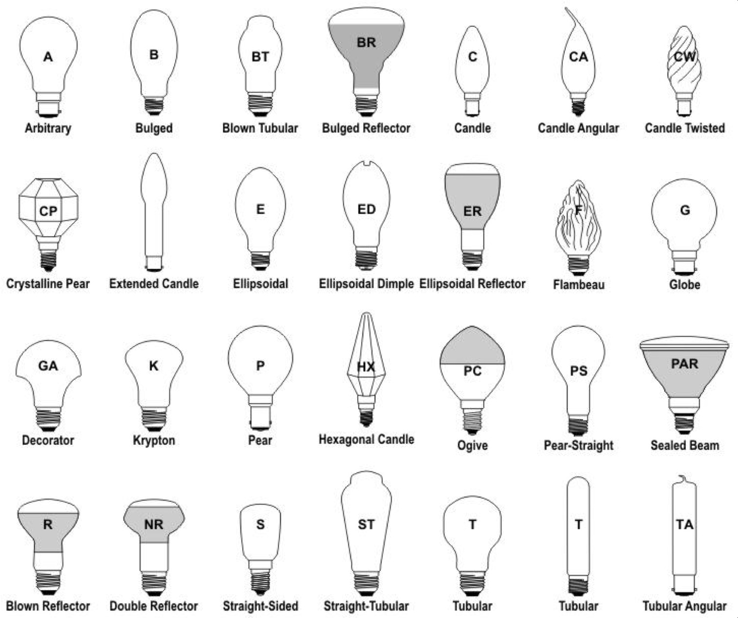 Top 10 Different Types Of Lamps