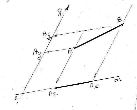 projection d'un segment