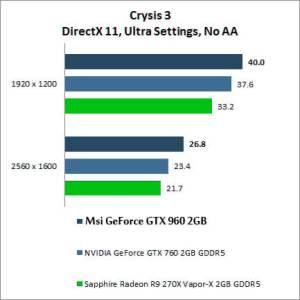 benchmak msi gtx 960