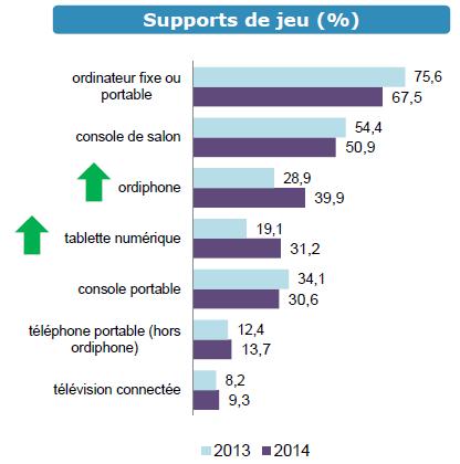 statistique Jeu vidéo en France