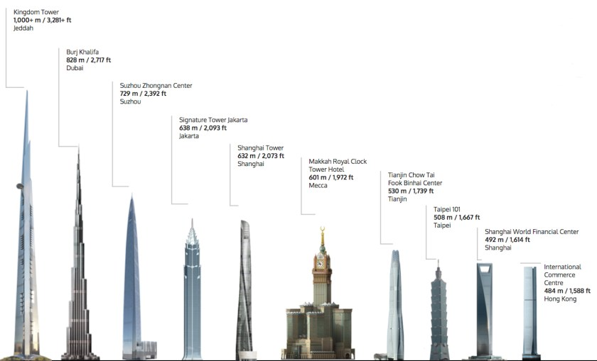 La tour Jeddah Tower en chiffres