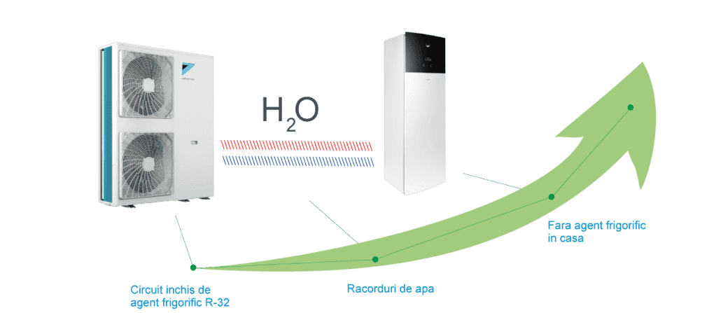 Pompa de caldura aer apa hidrosplit