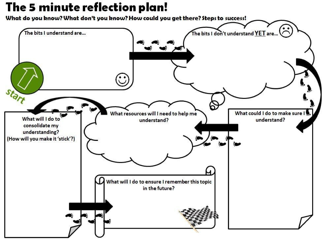 The 5 Minute Reflection Plan