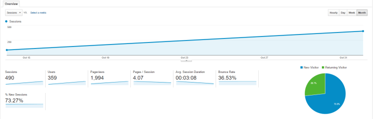 Google analytics for the first month