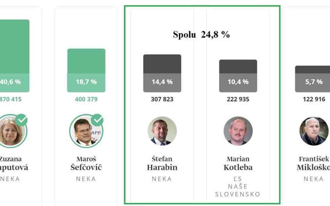 """Poďakovanie Pronárodným kandidátom  prezidentských volieb alebo víťazstvo """"Dobra"""" nad """"Zlom""""."""