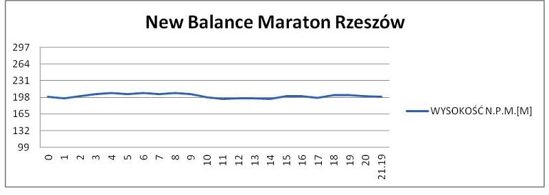 rzeszow_profil_trasy_maratonu