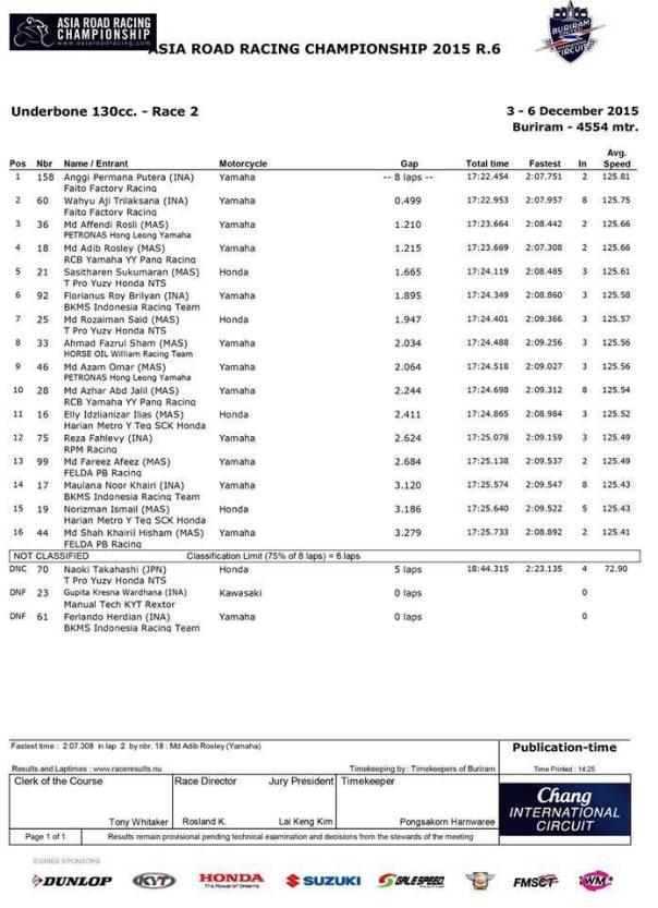 race 2 final arrc 2015 130cc