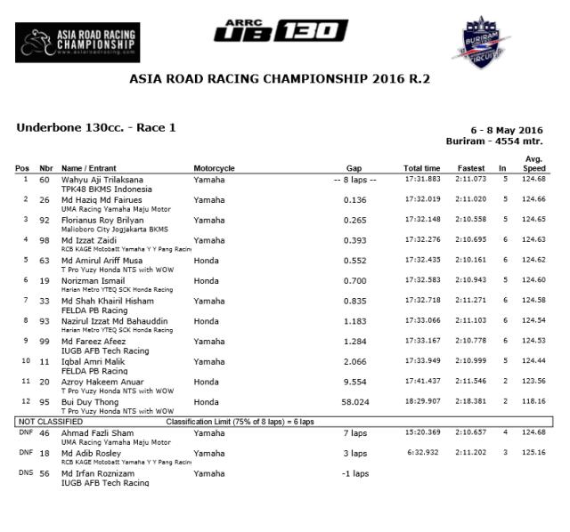 hasil arrc race 1 130cc thailand