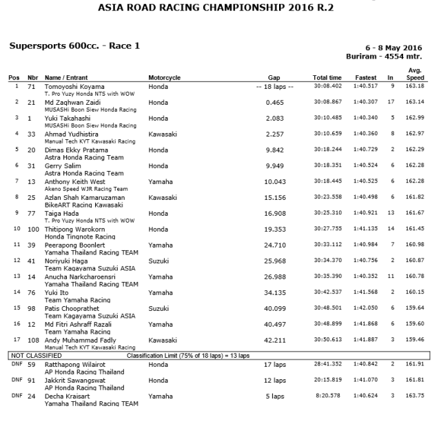 race 1 arrc thailand kelas 600cc