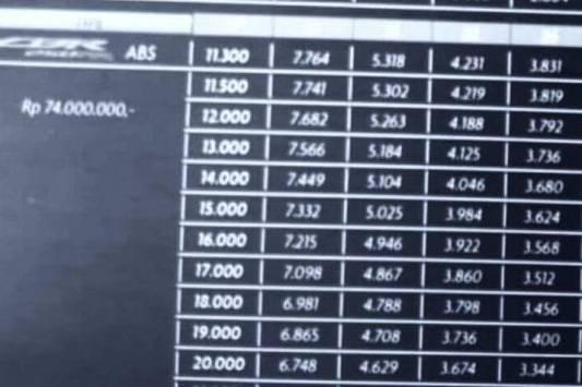 Heboh Simulasi Kredit Cicilan Honda CBR250RR Yang Murah