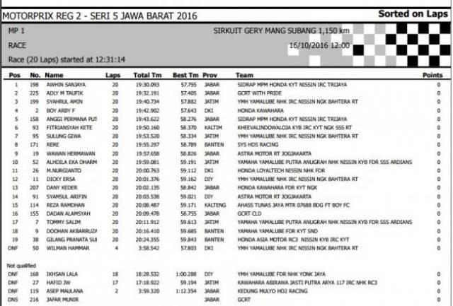 hasil-mp1-motoprix-subang-2016