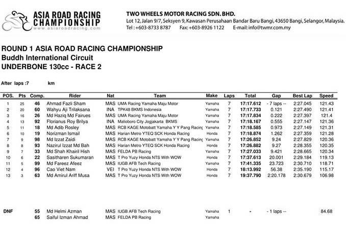 hasil-ub130cc-race-2-arrc-buddh-2016