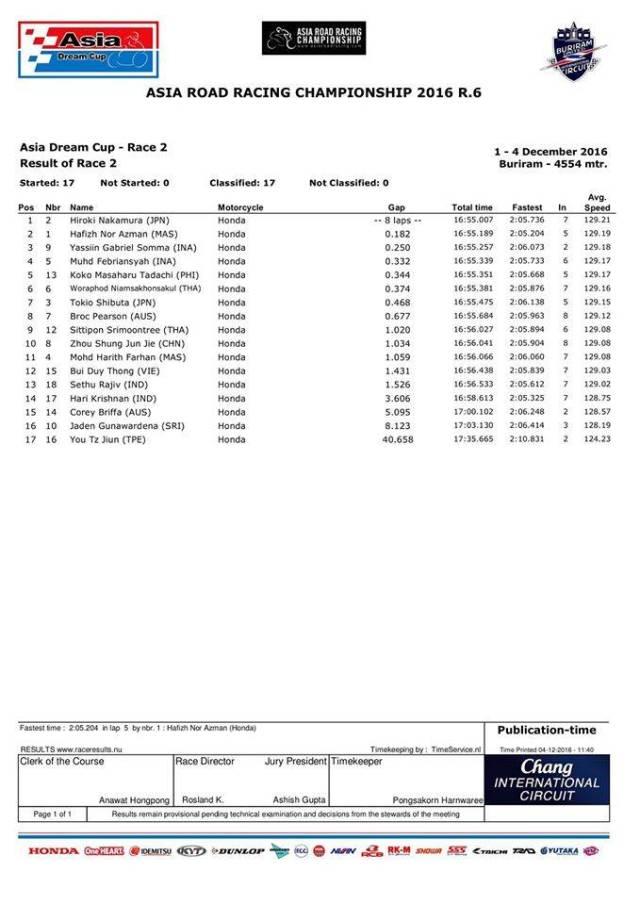 hasil-final-arrc-2016-adc-2016