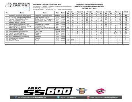 hasil-final-arrc-2016-juara-team-600cc
