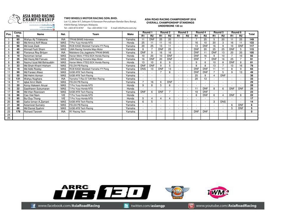 hasil-final-arrc-2016-ub130-klasemen