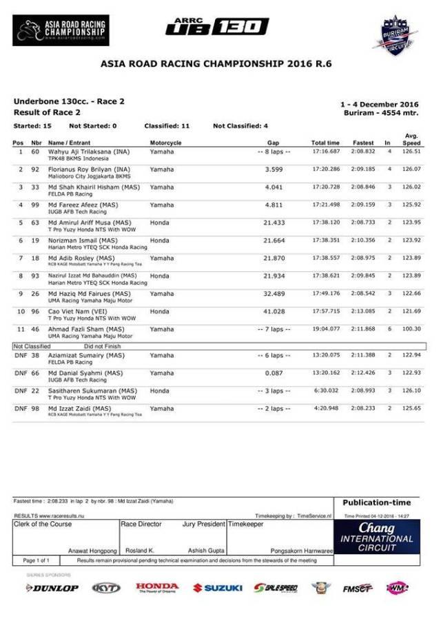 hasil-final-arrc-2016-ub130