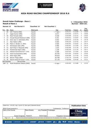 hasil-final-arrc-thailand-2016-race-1-sac-suzuki